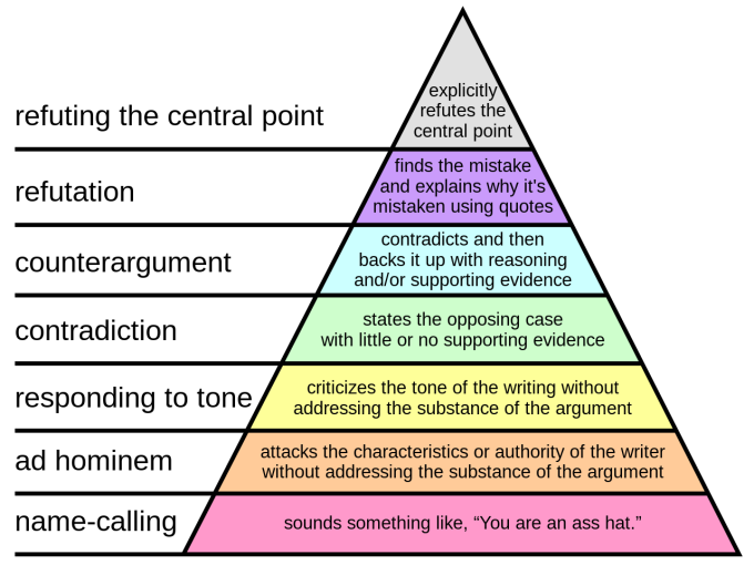 1280px-Graham's_Hierarchy_of_Disagreement.svg