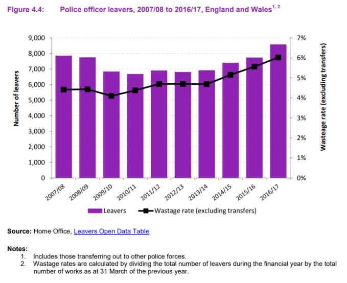 UK Police Officer Leavers